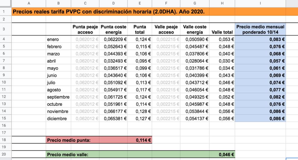Evolución de los precios PVPC 2.0DHA durante el año 2020